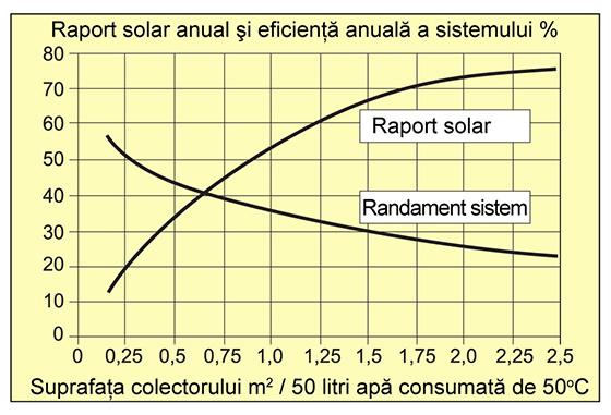 Raport solar anual si eficienta anuala a sistemului %